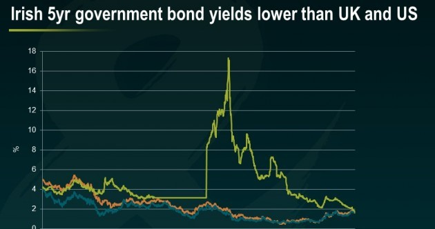 One stunning Irish bond chart tells the whole story