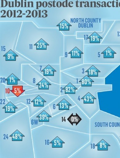There are just 3,000 properties for sale in the capital with Dublin 15 the most popular