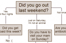 Should you go out this weekend?