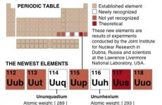 Two new elements officially added to periodic table