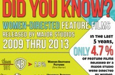 This infographic on female directors in Hollywood will disappoint you, deeply