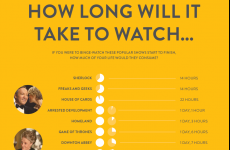 Here's how long it would take you to binge watch these deadly TV shows