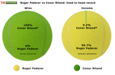 Chart of the week: Conor Niland v Roger Federer