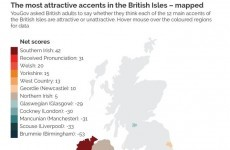 Irish people officially have the ridiest accents, according to new poll