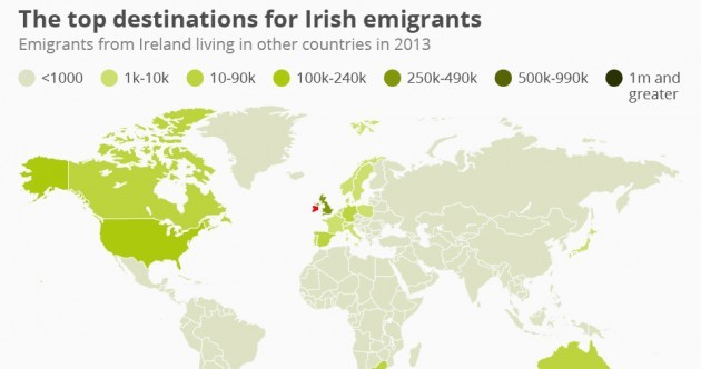 This map shows where all the Irish emigrants went