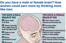 Quite a lot of people are sceptical of this Daily Mail article on 'male' and 'female' brains