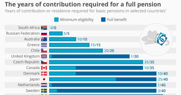 This chart shows how hard Irish people work for their pensions