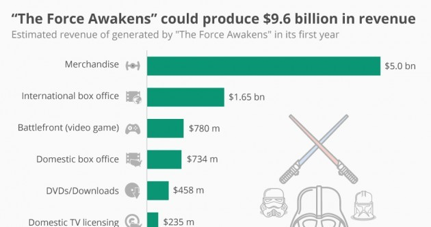 This chart shows how The Force Awakens could bring in $9 billion