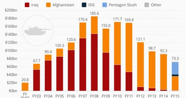 This chart shows the cost of fighting Islamic State compared to wars in Iraq and Afghanistan
