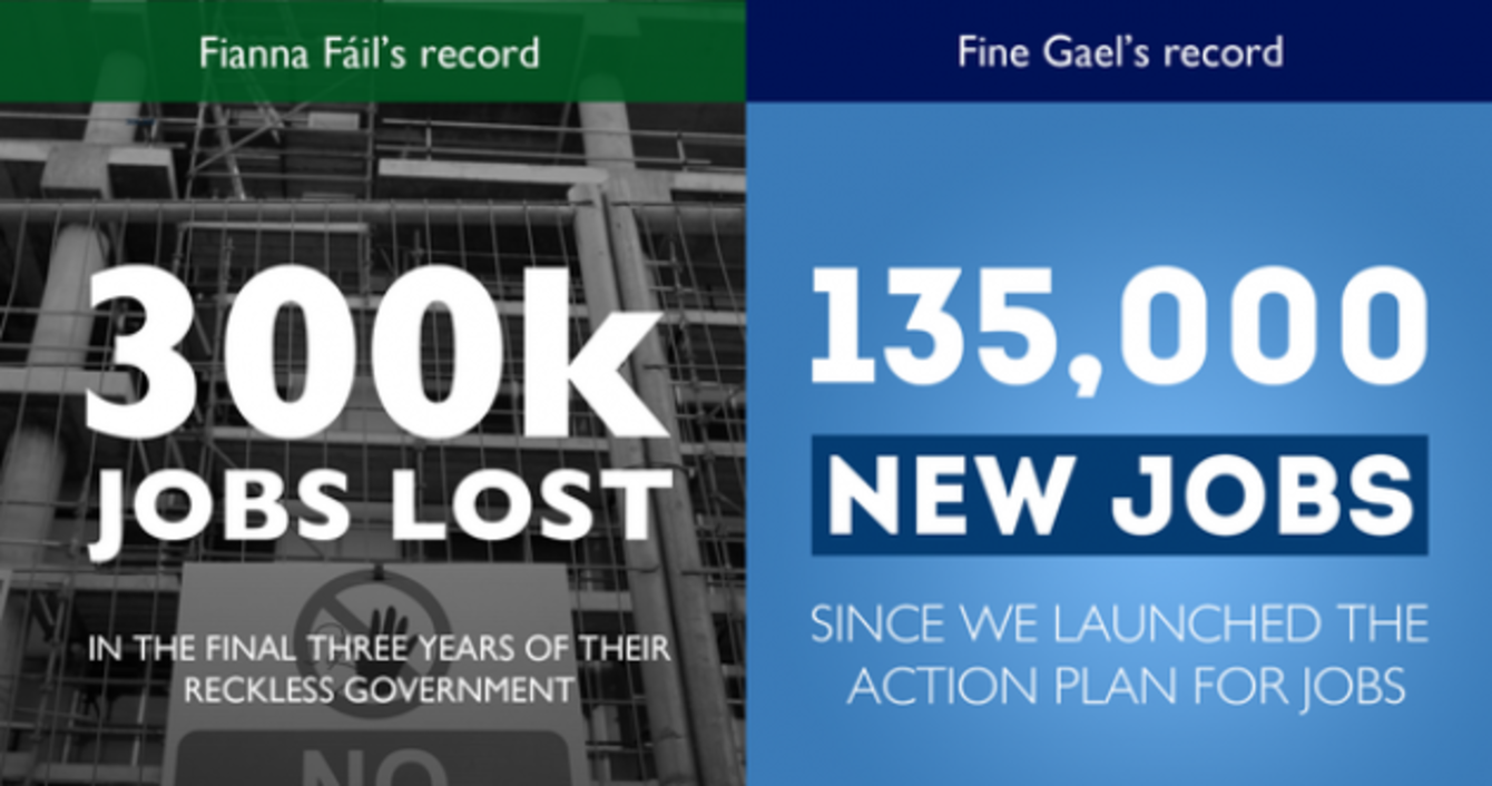 factcheck were new jobs really gained under fine gael ie s ge16 factcheck has tested one of fine gael s major campaign pitches