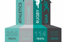 Sport Ireland driving to improve education after one positive PED test in 2015