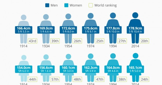 This is how much taller Irish people have gotten in the last 100 years
