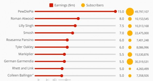 Here's how much the most popular YouTubers earned this year