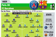 L'Equipe don't hold back with their player ratings and absolutely skewer Barca's stars