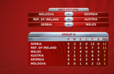 How many more points do Ireland now need to secure World Cup qualification?