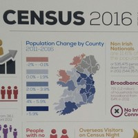 One in 10 Irish people say they have no religion, the second largest group behind Roman Catholics