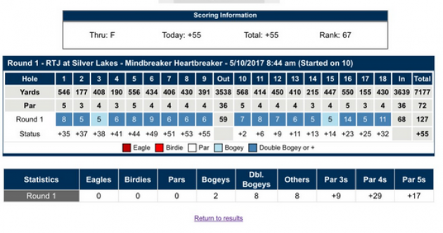 We'd back ourselves to shoot a better score than this pro golfer did in US Open qualifying