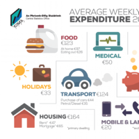 Every week, the average Irish household spends �845. Here's where the money goes