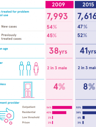 The average person in alcohol treatment in Ireland is 41, male and started drinking at 16
