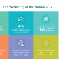 Here's what the wellbeing of Ireland looks like right now