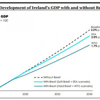 Even in the best-case Brexit scenario, the Irish economy will still take a hit - government report