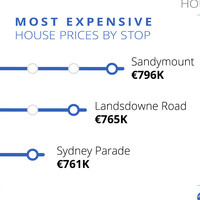 People are paying an extra �114,000 to live near the Dart or Luas