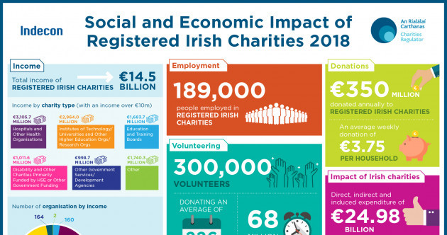 Irish charities have an annual income of €14.5 billion and employ 189,000 people