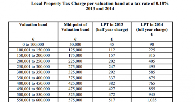 The table which shows how much property tax you'll have to pay