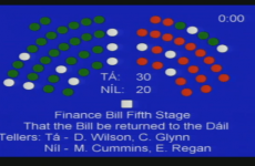 Seanad passes Finance Bill after late bankers' bonus scare