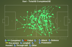 All bow before Xavi, who had a 100% pass completion rate against PSG