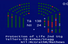 Abortion bill passes first Dáil vote, moves to committee stage