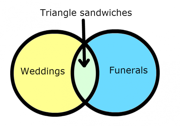 8 Venn Diagrams Only Irish People Will Understand The Daily Edge