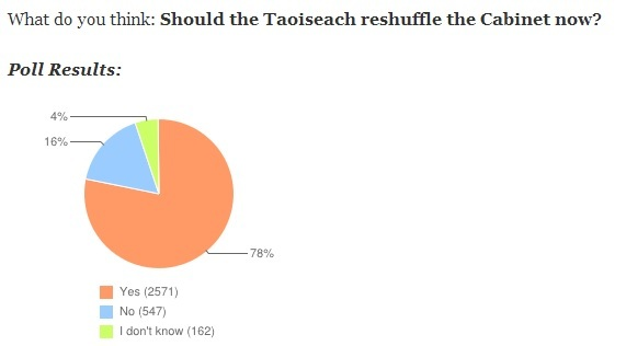 2 poll