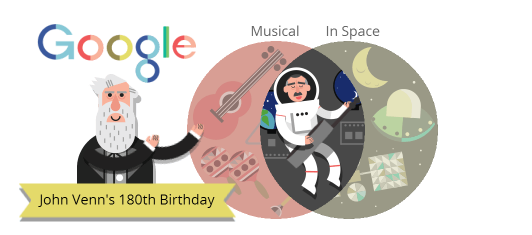 Todays google doodle is a fun tribute to the creator of the venn chrishadfield ccuart Image collections