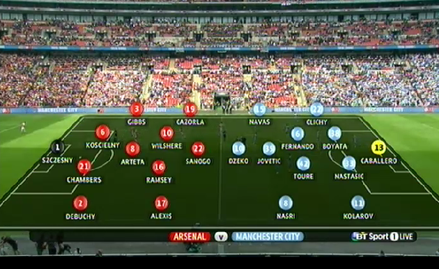 BT Sport Arsenal Man City line-ups