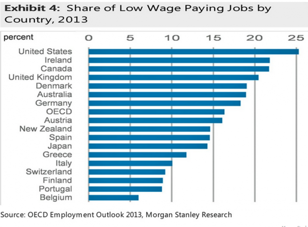 Ireland Has The Second Highest Percentage Of Low Paying