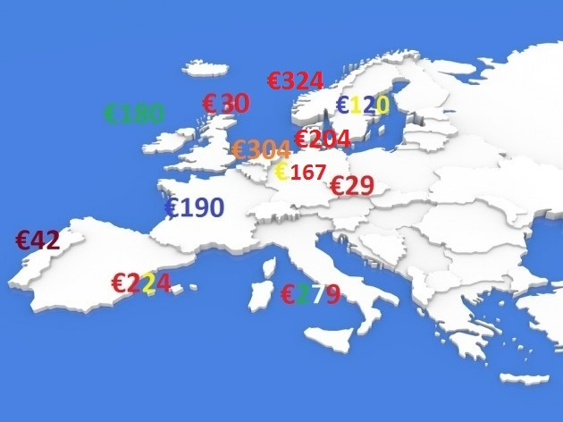 Car Tax Prices Ireland