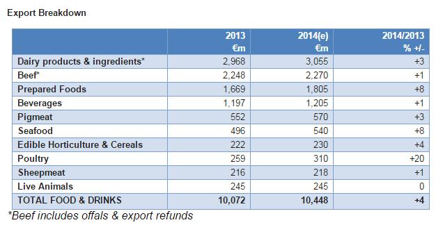 Food exports