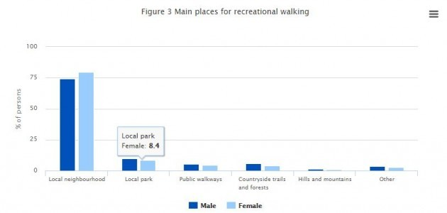 why do people go for walks · thejournal ie cso walking 2