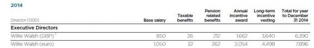 WW salary