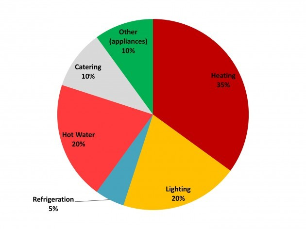 Hotel energy use typical graph