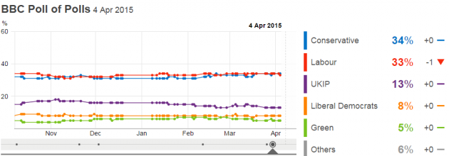 BBC poll of polls