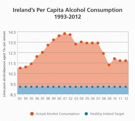Source: Alcohol Ireland