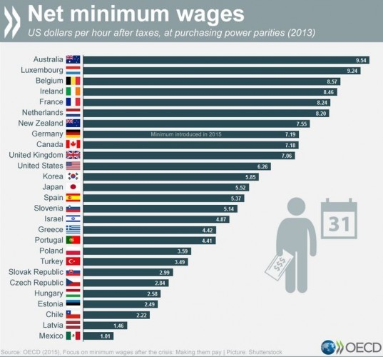 OECD min