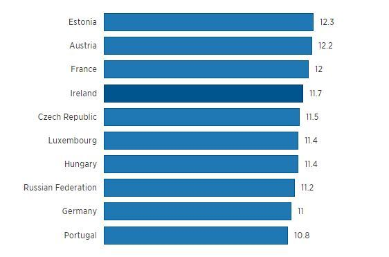 Top Ten highest consumers of alcohol (OECD - litres per capita) ...
