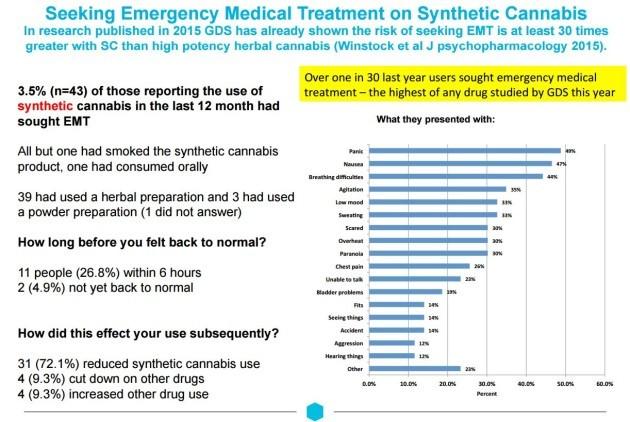 cannabis emergency