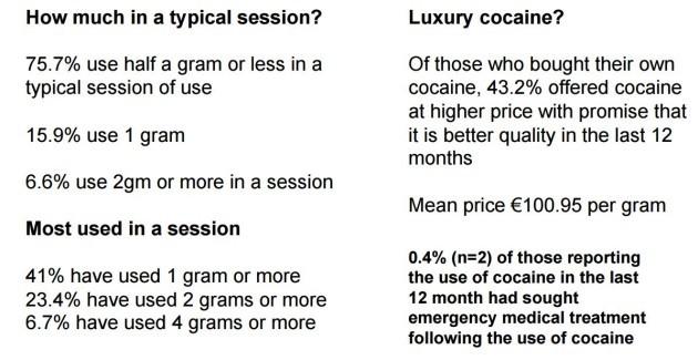 cocaine grams