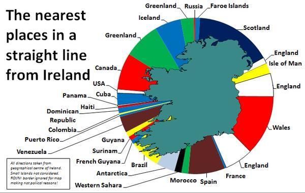 This cool graph illustrates Irelands closest neighbours