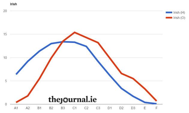 Irish Chart