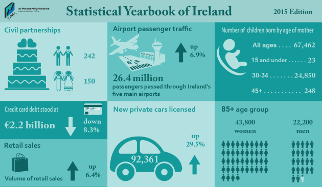 Image result for New CSO census figures have highlighted the new birth rates and the main causes of death in Ireland